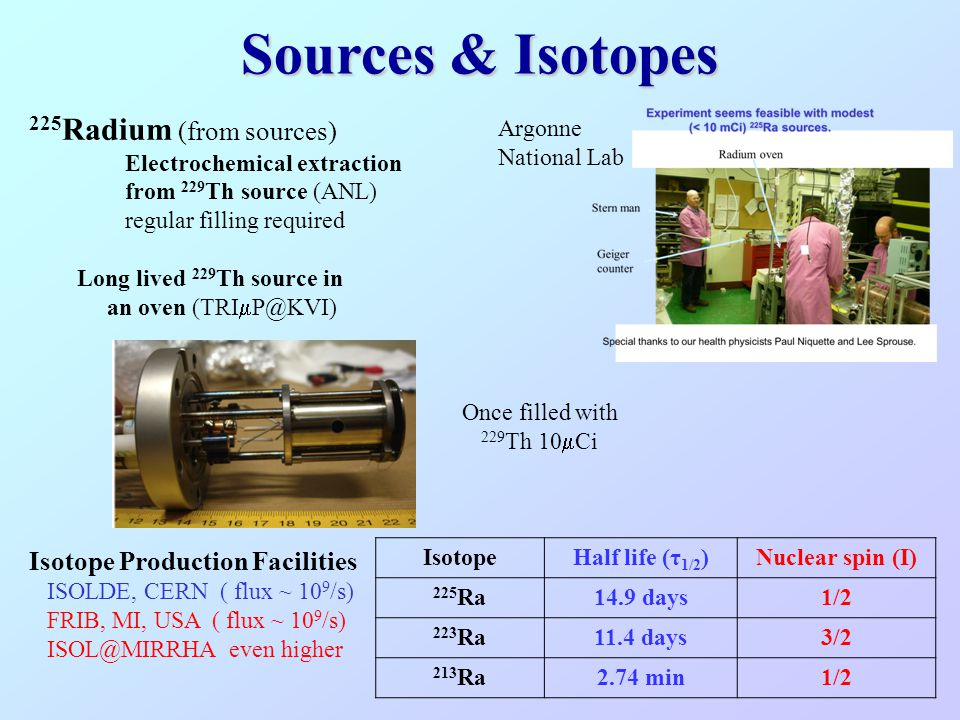 Sources & Isotopes 225Radium (from sources)