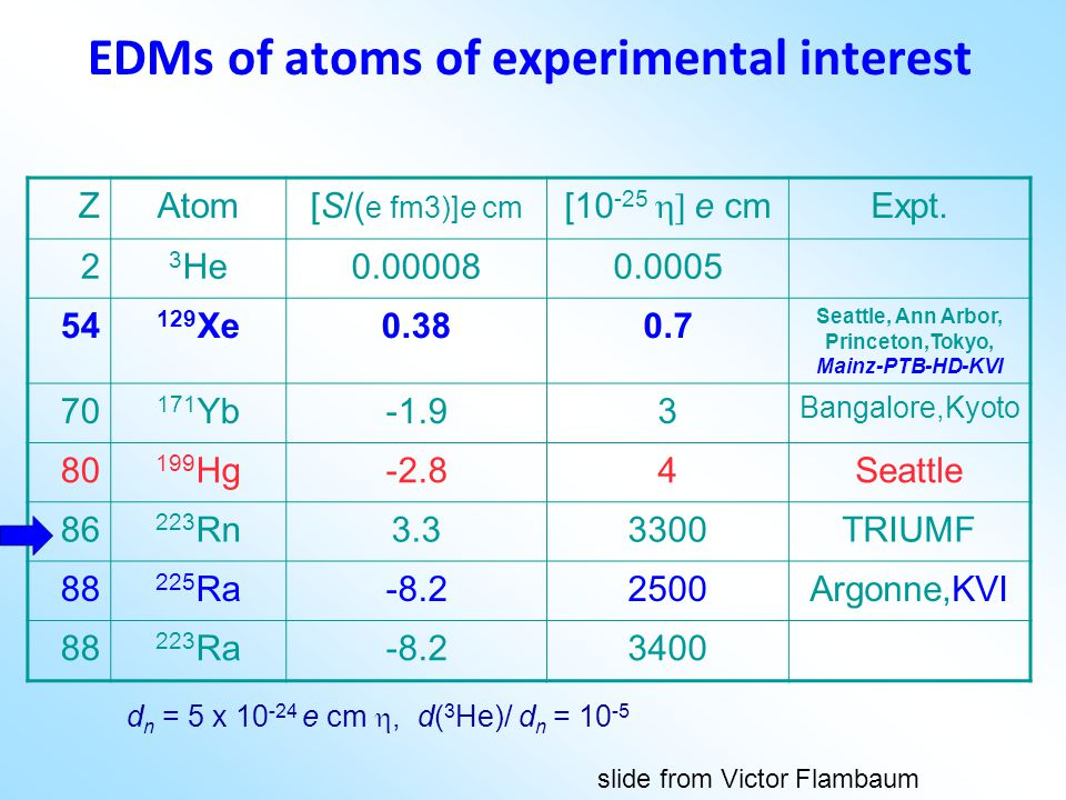 EDMs of atoms of experimental interest