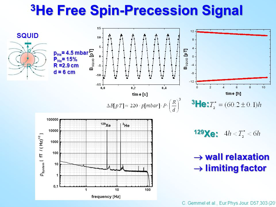 3He Free Spin-Precession Signal