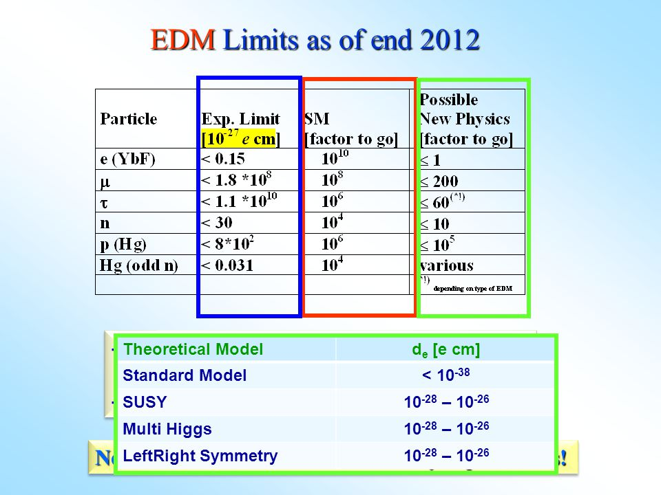 EDM Limits as of end 2012 - Why so many