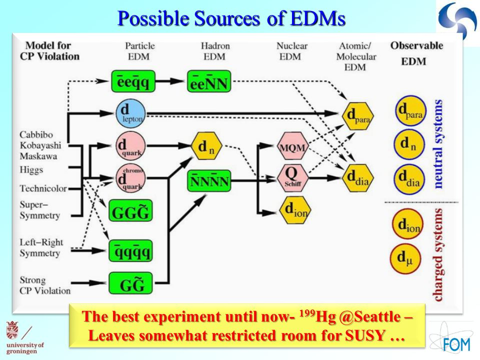 Possible Sources of EDMs