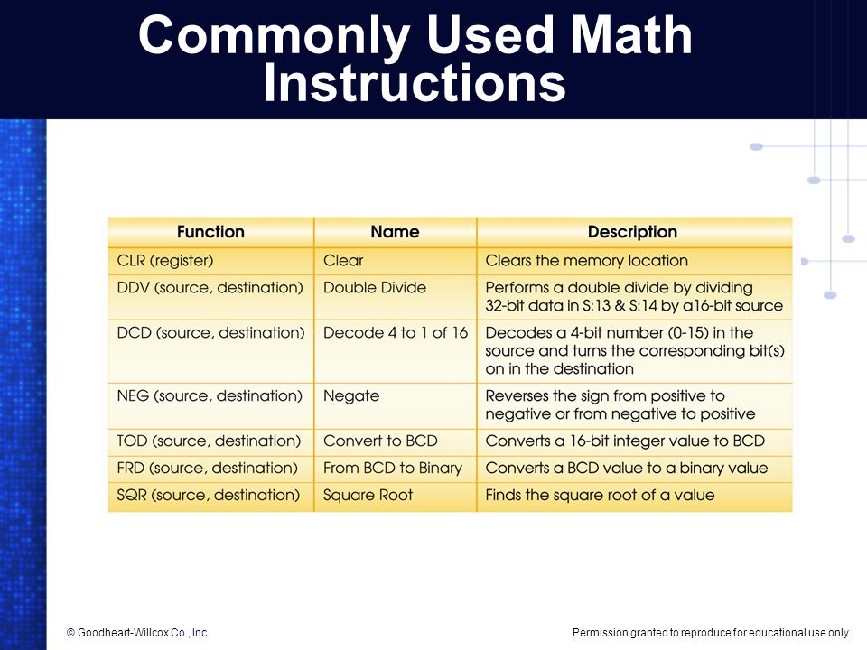 Commonly Used Math Instructions