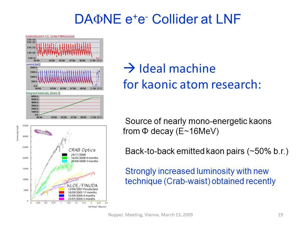 DAΦNE e+e- Collider at LNF