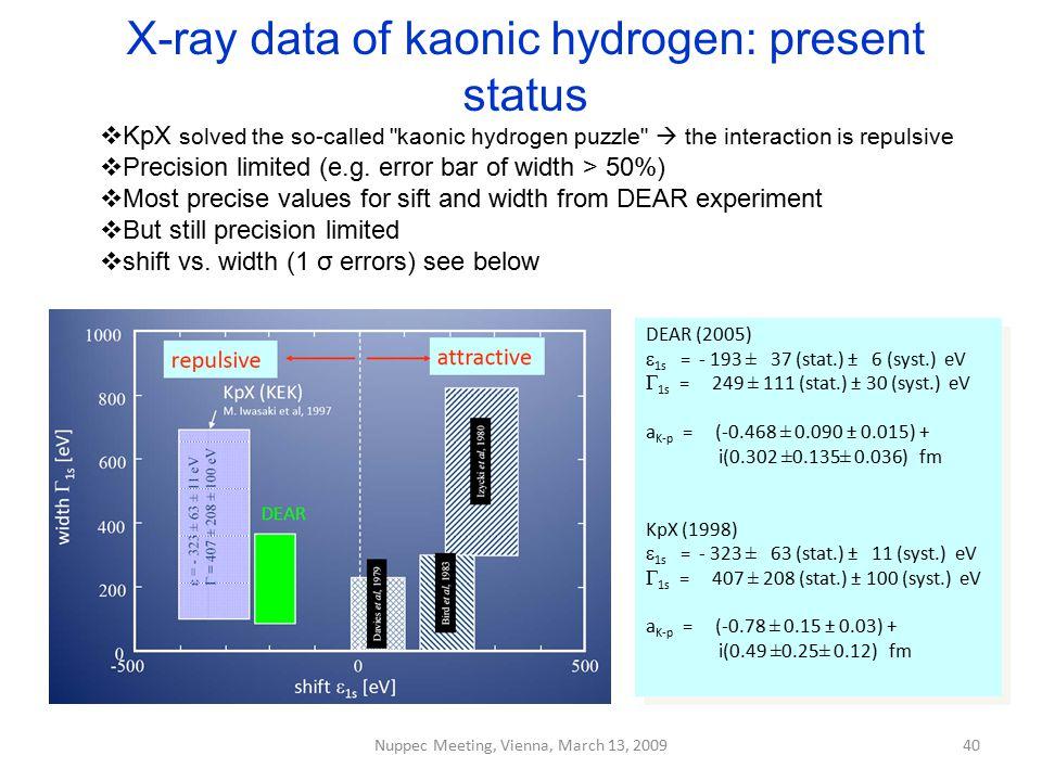 X-ray data of kaonic hydrogen: present status