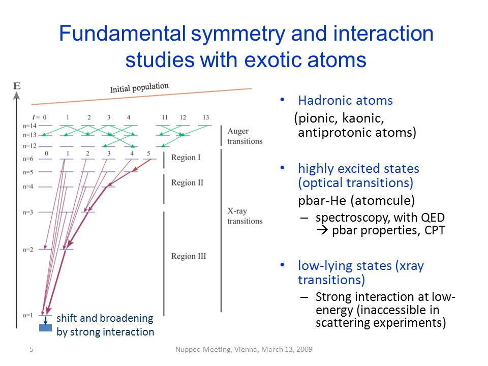Fundamental symmetry and interaction studies with exotic atoms
