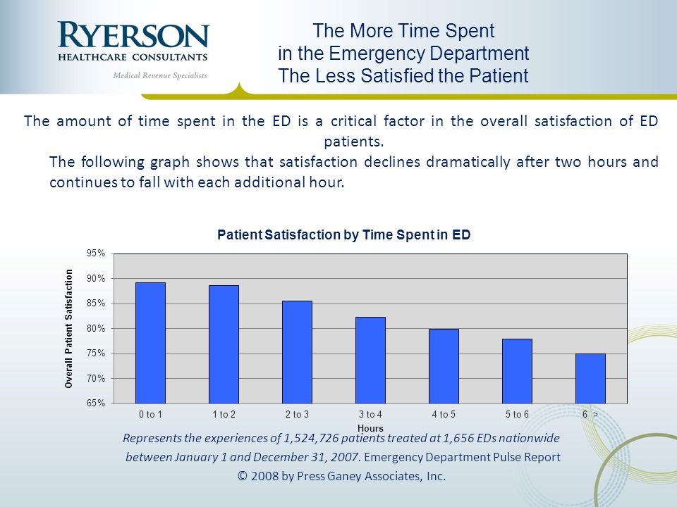 in the Emergency Department The Less Satisfied the Patient