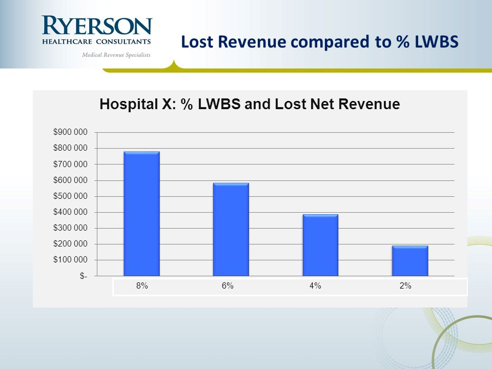 Lost Revenue compared to % LWBS