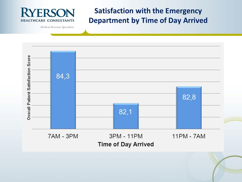 Satisfaction with the Emergency Department by Time of Day Arrived