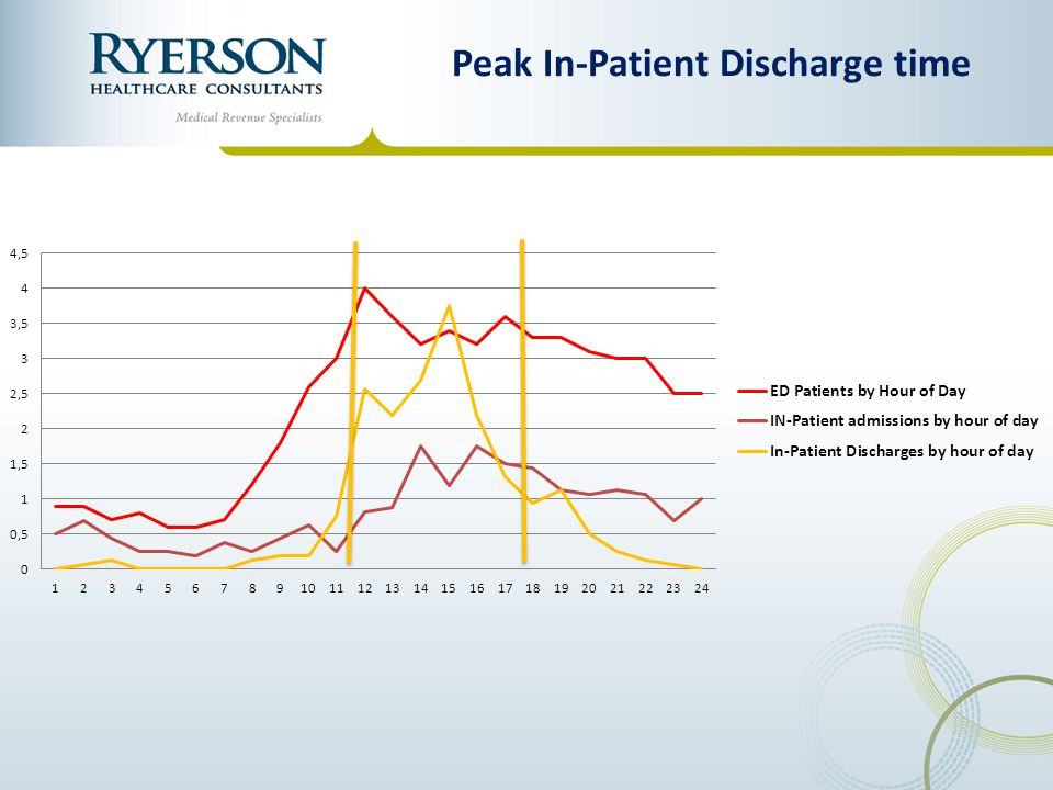 Peak In-Patient Discharge time
