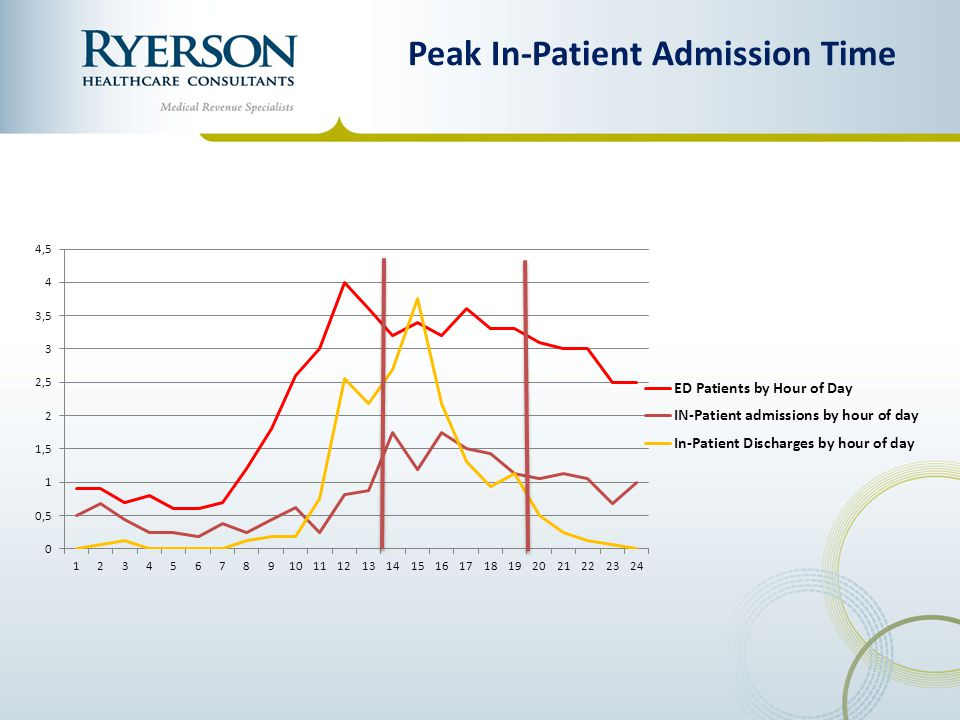 Peak In-Patient Admission Time