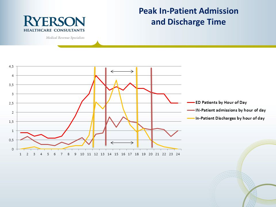 Peak In-Patient Admission and Discharge Time
