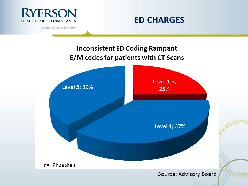 ED CHARGES Source: Advisory Board