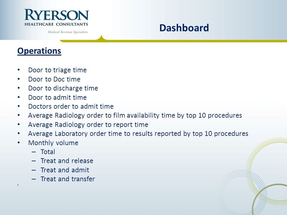 Dashboard Operations Door to triage time Door to Doc time