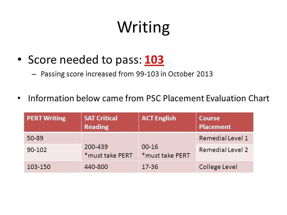 Writing Score needed to pass: 103