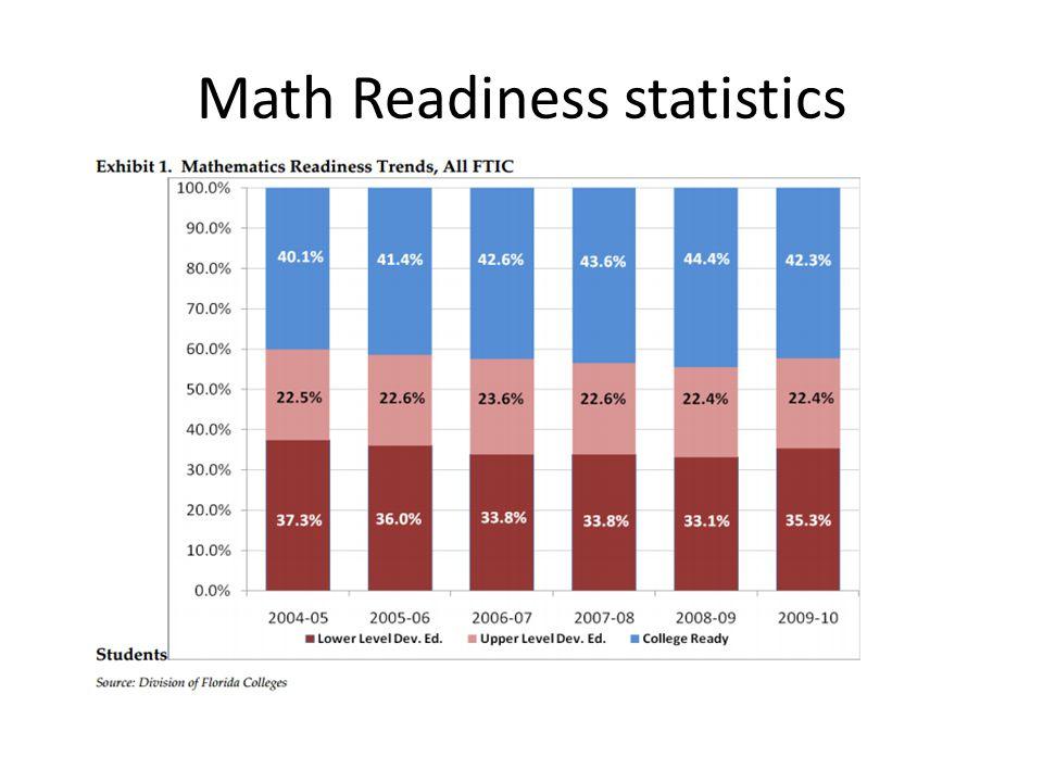 Math Readiness statistics