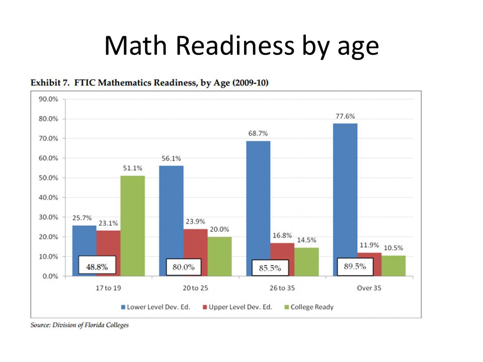 Math Readiness by age