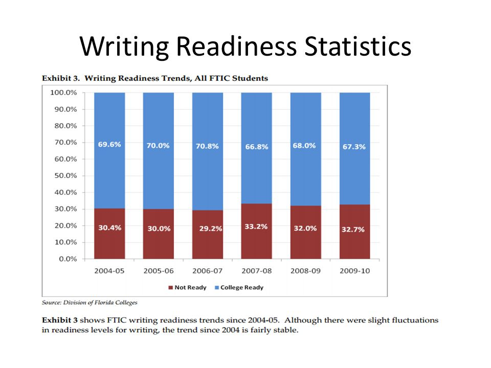 Writing Readiness Statistics