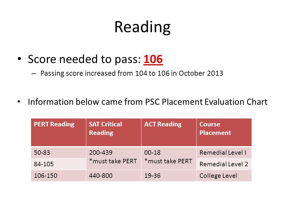 Reading Score needed to pass: 106