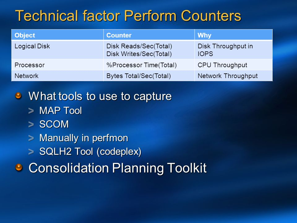 Technical factor Perform Counters