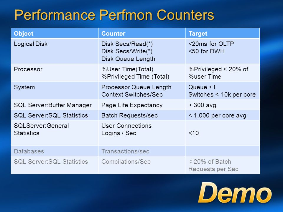 Performance Perfmon Counters