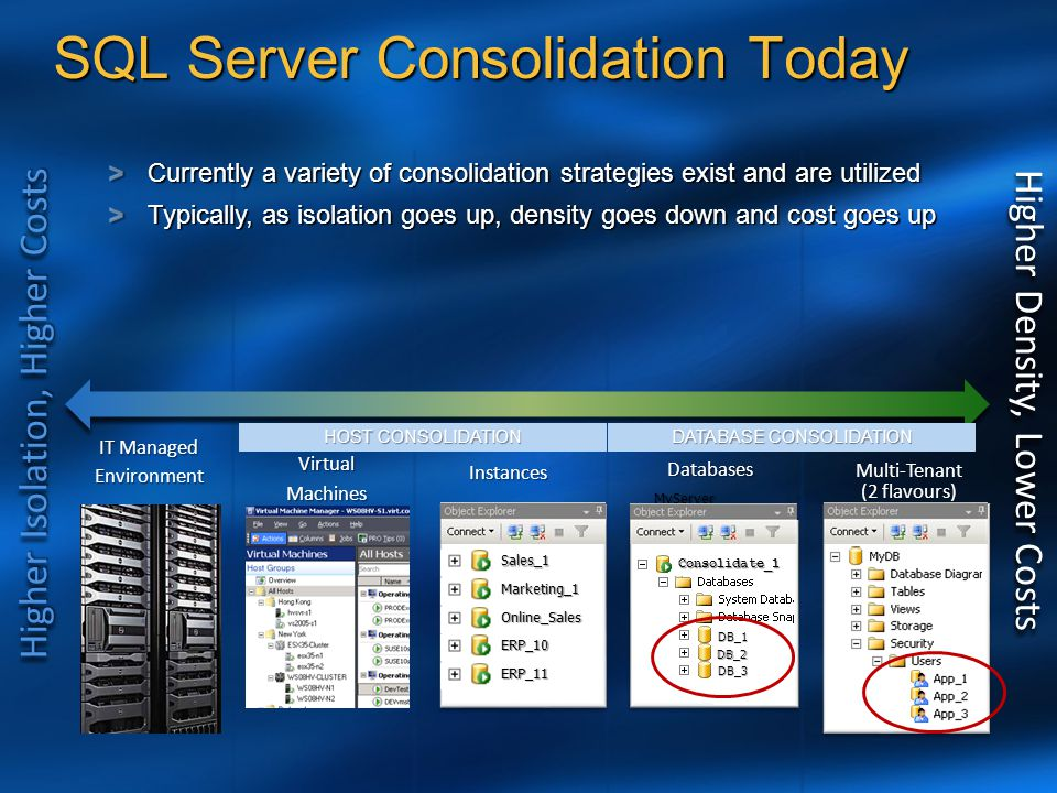 SQL Server Consolidation Today