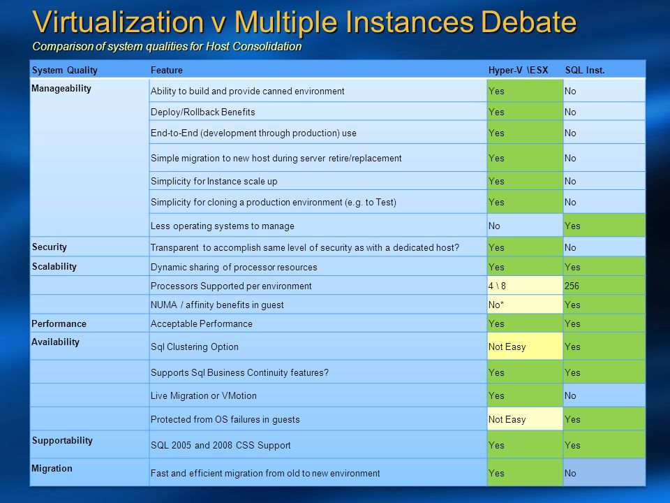 Virtualization v Multiple Instances Debate Comparison of system qualities for Host Consolidation