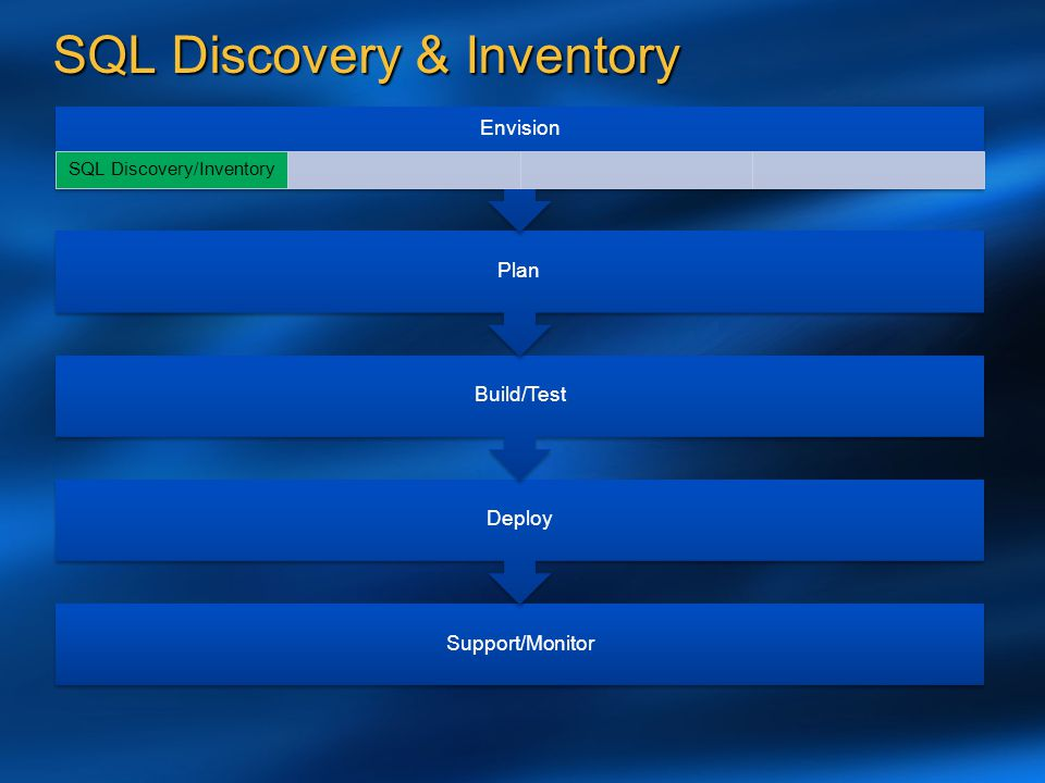 SQL Discovery & Inventory