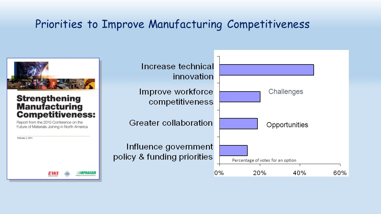 Priorities to Improve Manufacturing Competitiveness