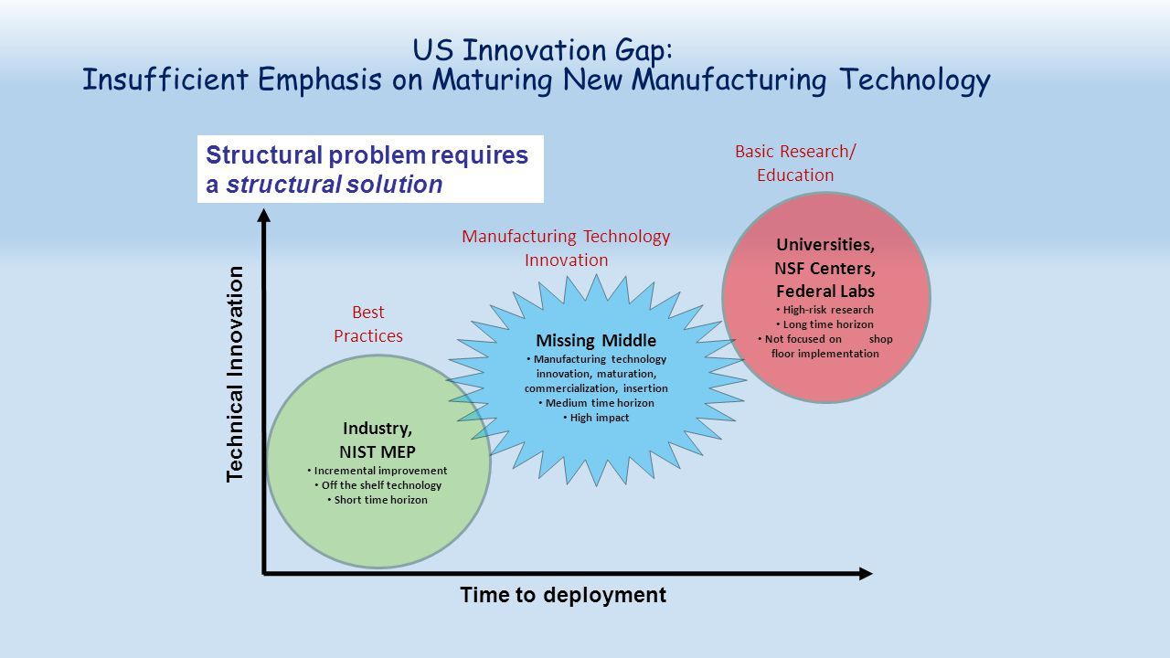 Insufficient Emphasis on Maturing New Manufacturing Technology