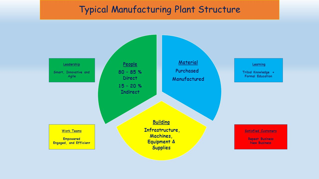 Typical Manufacturing Plant Structure