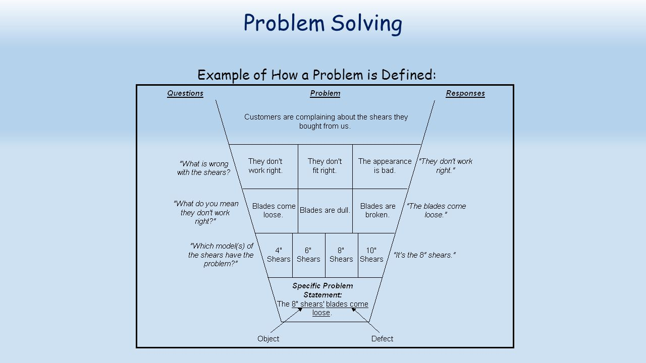 Example of How a Problem is Defined: