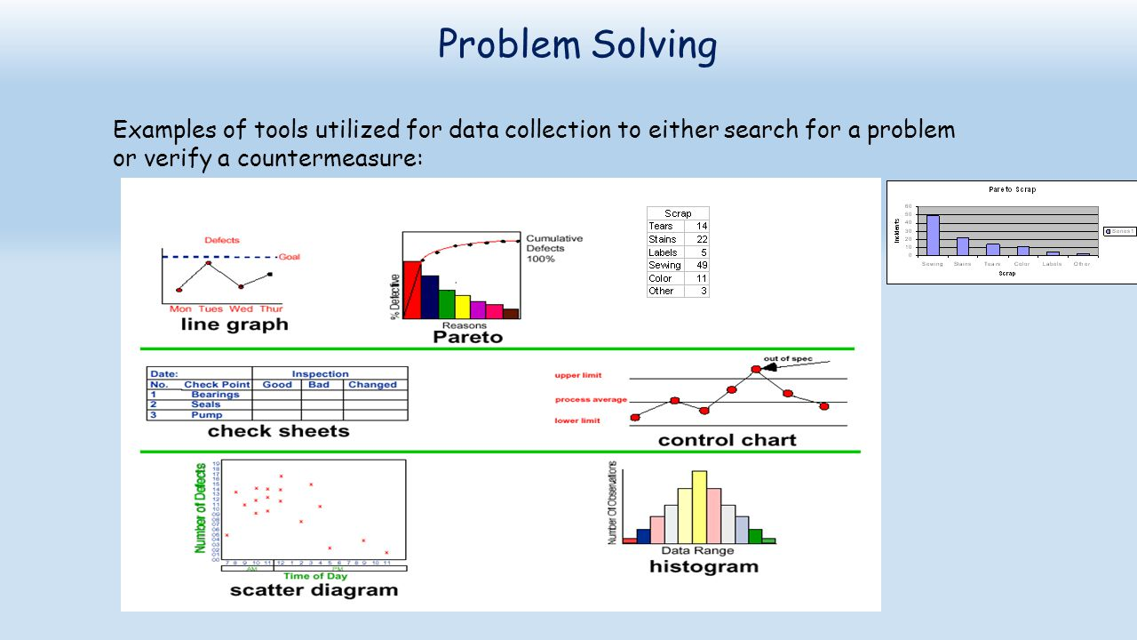 Problem Solving Examples of tools utilized for data collection to either search for a problem.