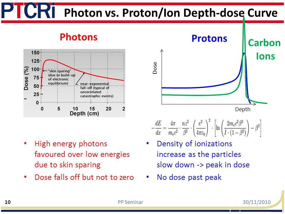 Photon vs. Proton/Ion Depth-dose Curve