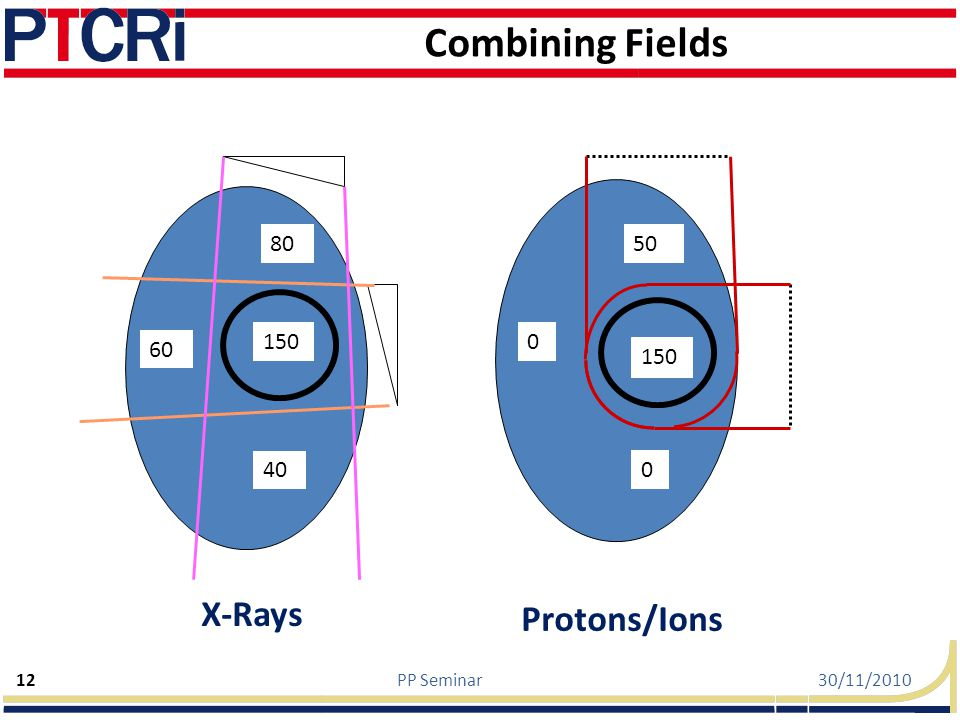 Combining Fields X-Rays Protons/Ions 80 50 150 60 150 40 PP Seminar