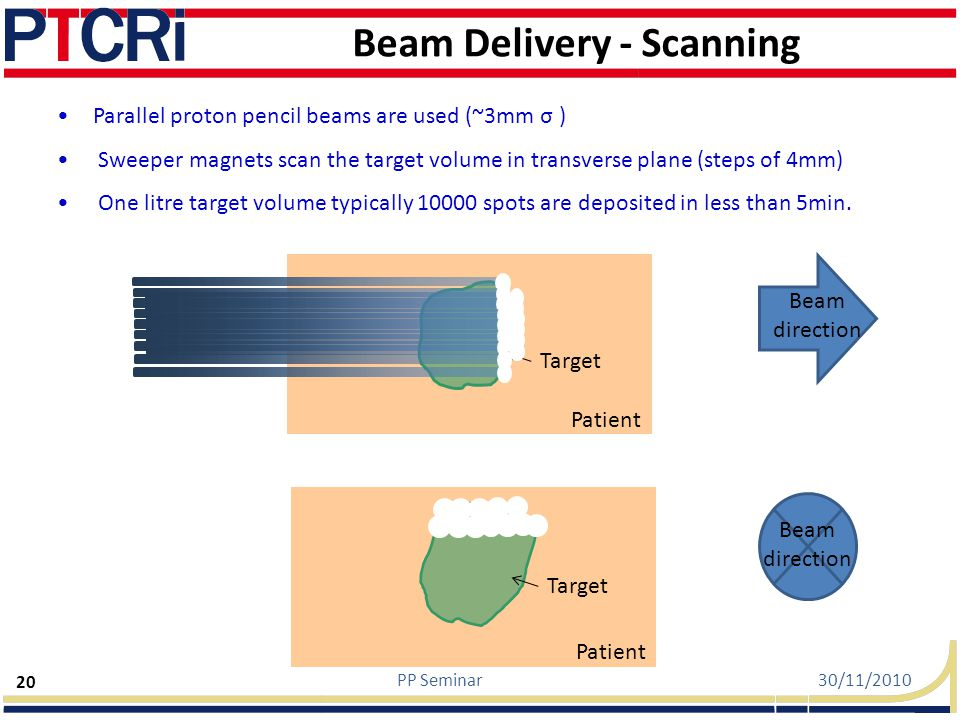 Beam Delivery - Scanning