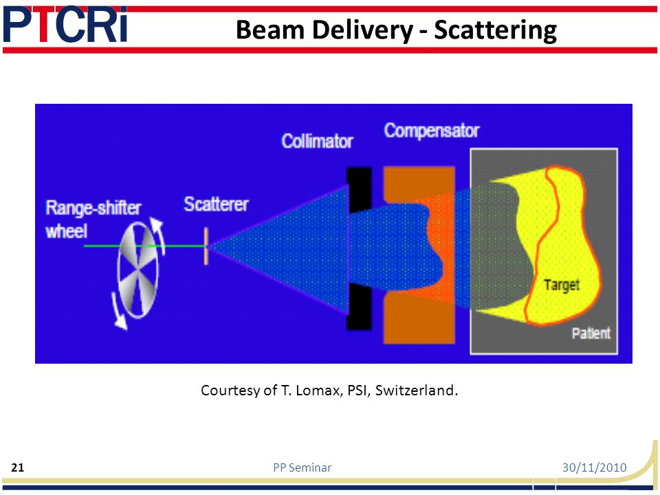 Beam Delivery - Scattering
