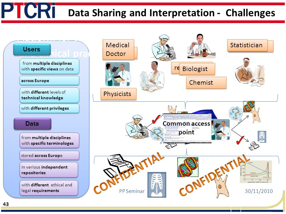 Data Sharing and Interpretation - Challenges