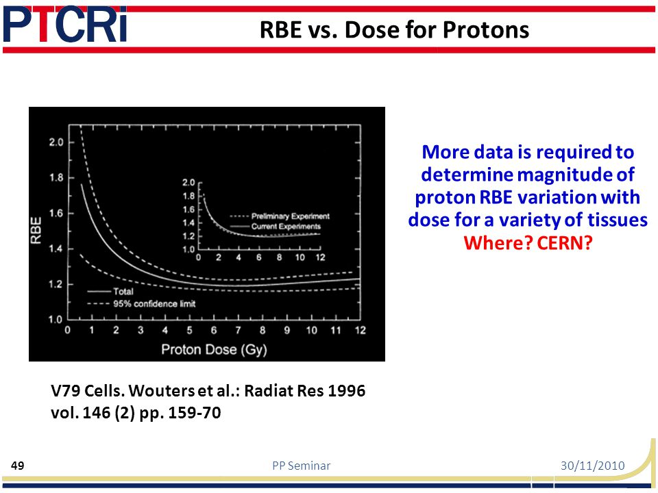 RBE vs. Dose for Protons More data is required to determine magnitude of proton RBE variation with dose for a variety of tissues.