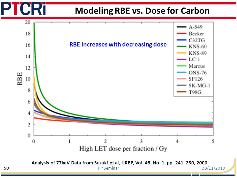 Modeling RBE vs. Dose for Carbon