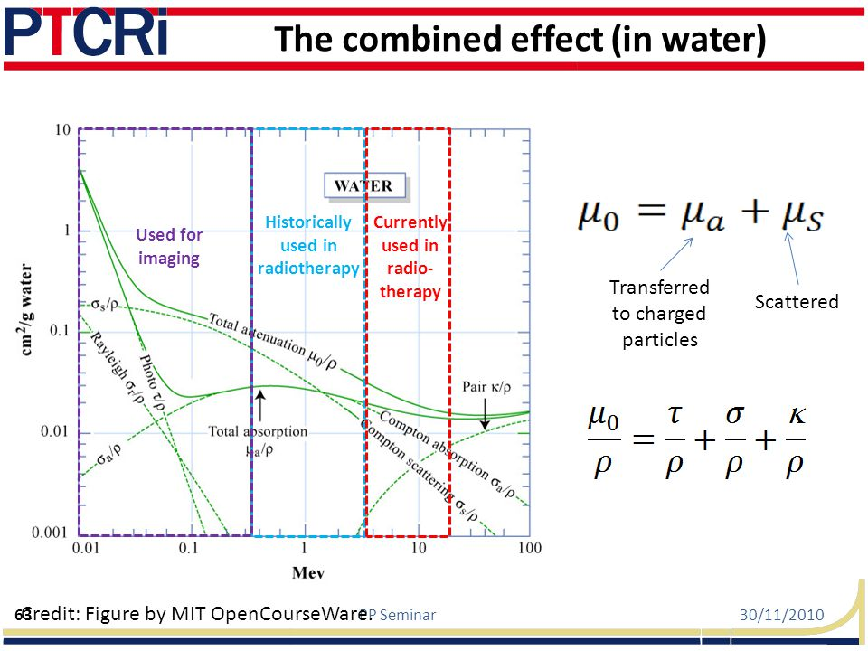 The combined effect (in water)