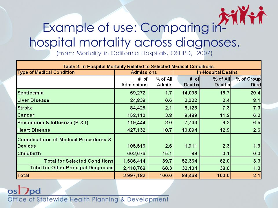 Example of use: Comparing in-hospital mortality across diagnoses
