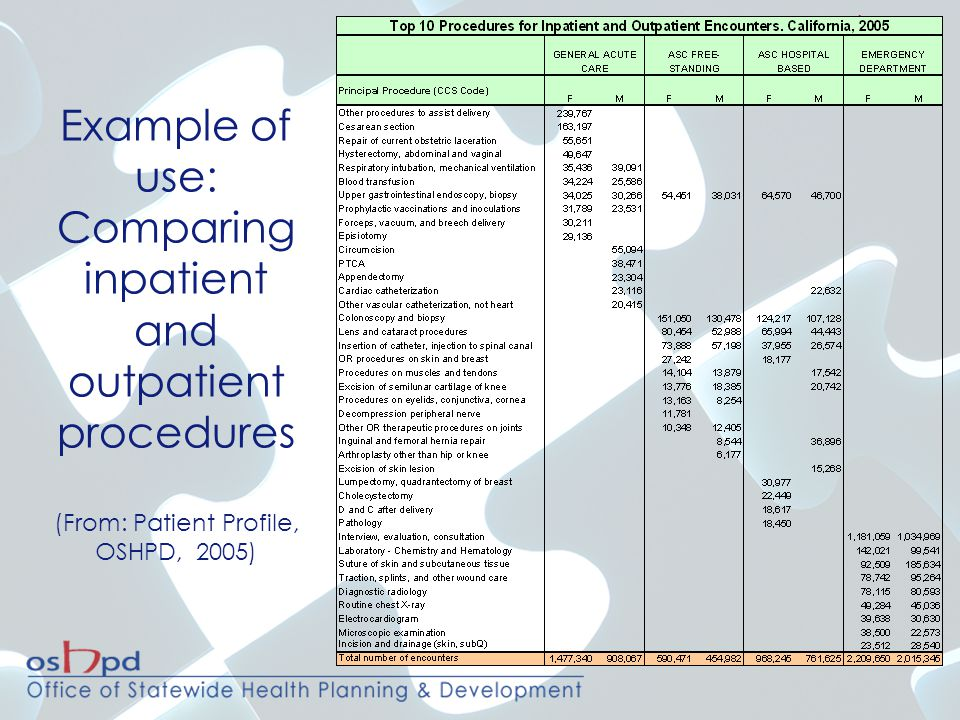Example of use: Comparing inpatient and outpatient procedures (From: Patient Profile, OSHPD, 2005)