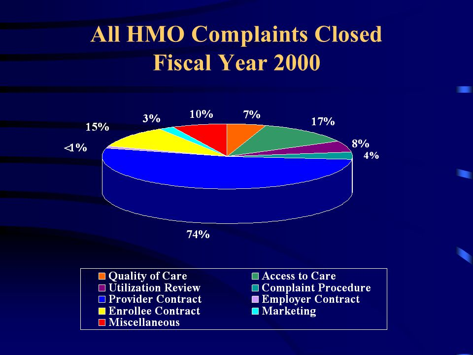 All HMO Complaints Closed Fiscal Year 2000