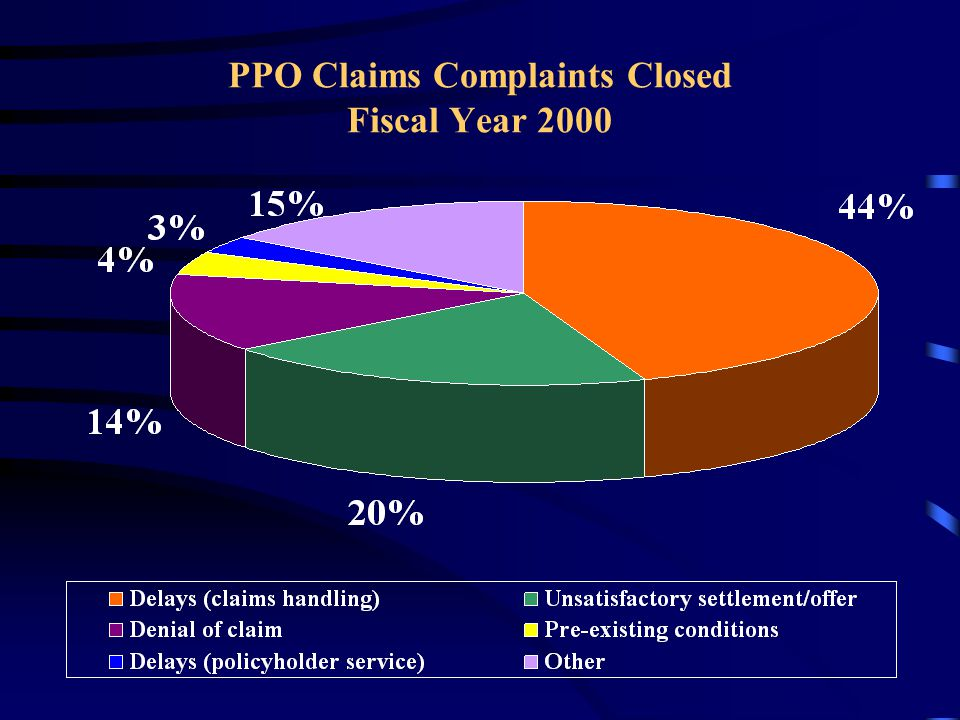 PPO Claims Complaints Closed Fiscal Year 2000