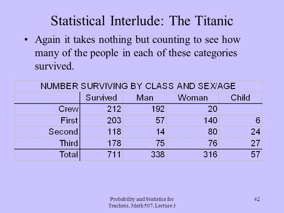 Statistical Interlude: The Titanic