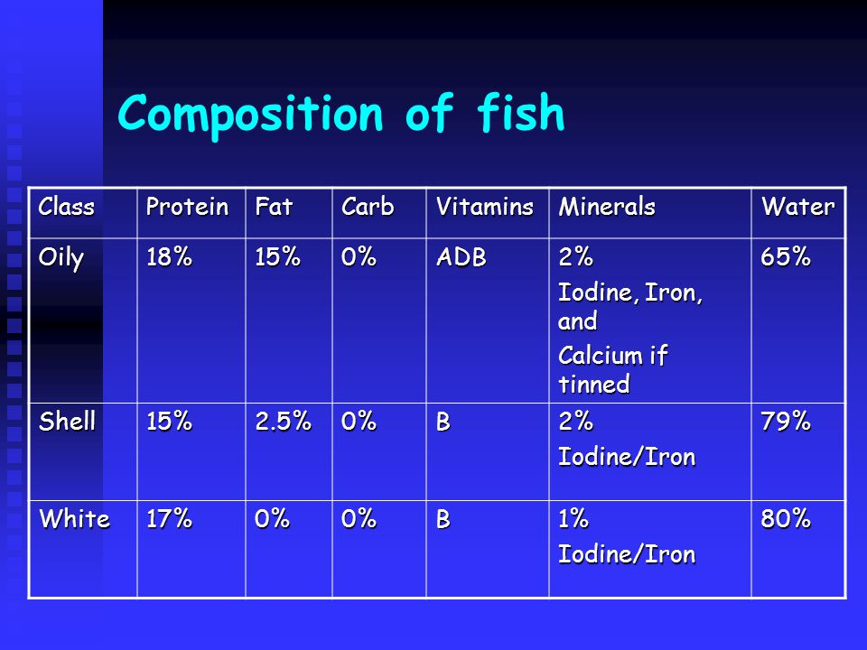 Composition of fish Class Protein Fat Carb Vitamins Minerals Water