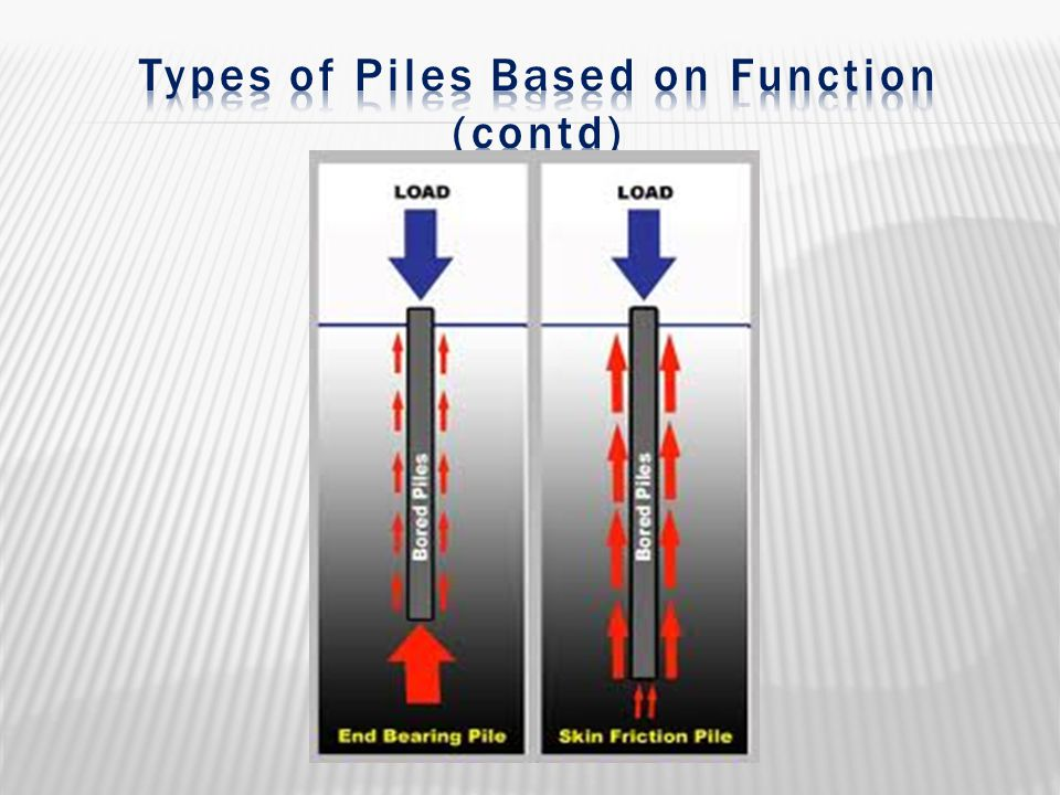 Types of Piles Based on Function (contd)