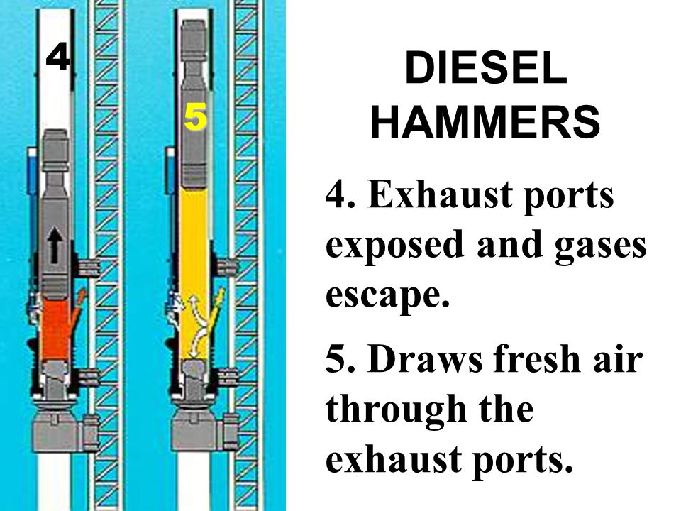 DIESEL HAMMERS 4. Exhaust ports exposed and gases escape.