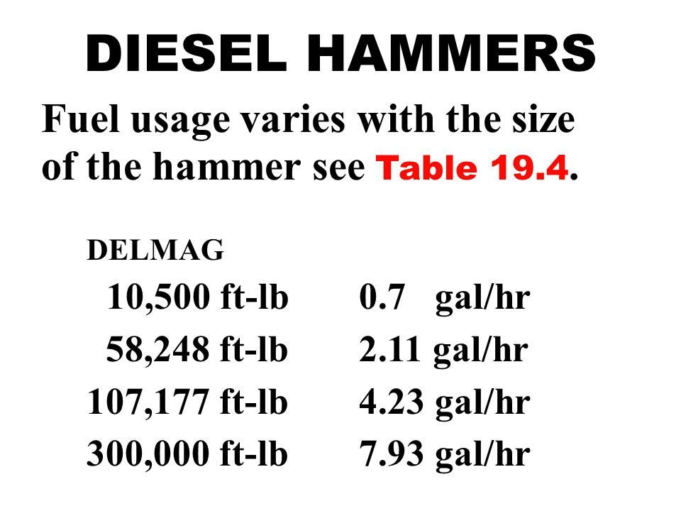 DIESEL HAMMERS Fuel usage varies with the size of the hammer see Table 19.4. DELMAG. 10,500 ft-lb 0.7 gal/hr.