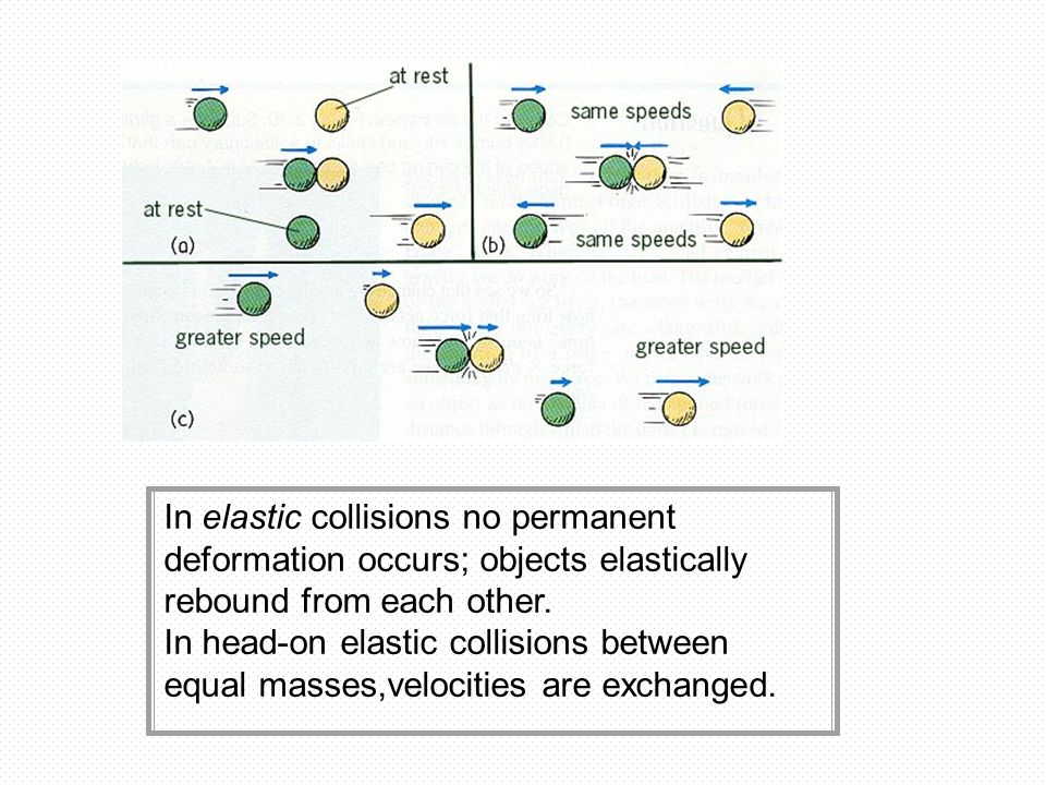 In elastic collisions no permanent deformation occurs; objects elastically rebound from each other.